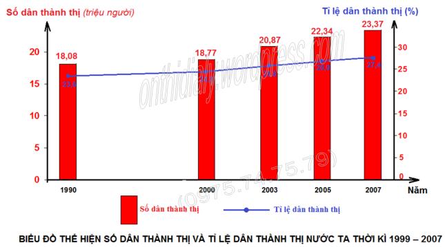 Đáp án năm 2010-2011 (đăng OTDL)