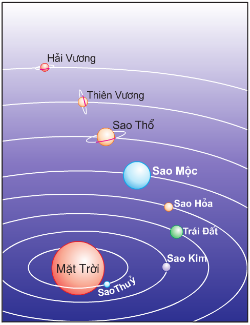 Hinh 1. Các hành tinh trong hệ Mặt Trời