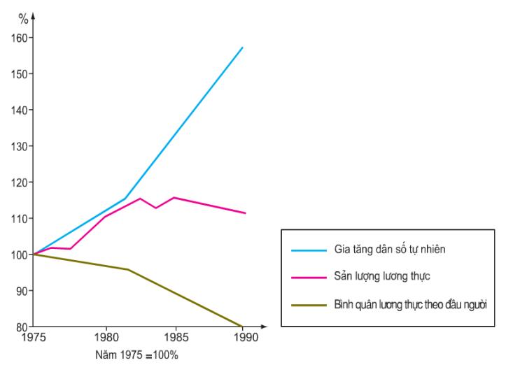 Hinh 10.1. Biểu đồ về mối quan hệ giữa dân số và lương thực ở châu Phi từ năm 1975 đến năm 1990