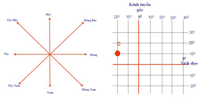 Hinh 10. Các hướng chính và Hình 11. Tọa độ địa lí của điểm C