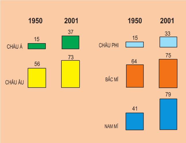 Hinh 11.3. Biểu đồ tỉ lệ dân đô thị
