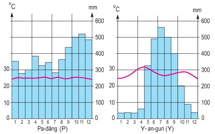 Hinh 14.2. Biểu đồ nhiệt độ và lượng mưa