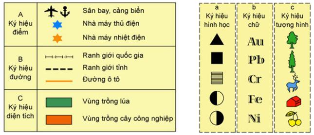 Hinh 14. Phân loại các kí hiệu và Hình 15. Các dạng kí hiệu