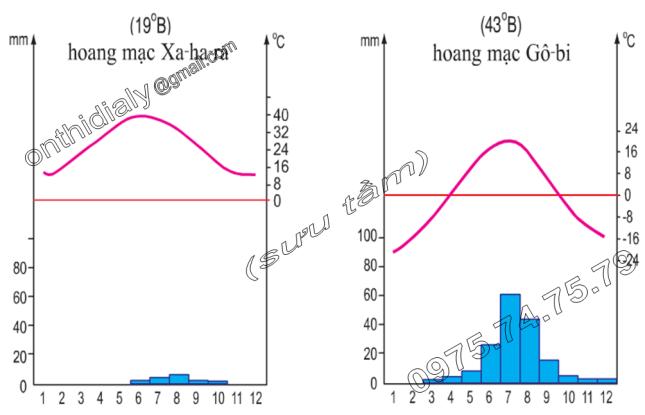 Hinh 19.2 và 19.3. Biểu đồ nhiệt độ và lượng mưa của hoang mạc Xa-ha-ra ở châu Phi và của hoang mạc Gô-bi ở châu Á