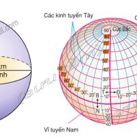 Bài 1. Vị trí, hình dạng và kích thước của Trái Đất (Địa lý 6)