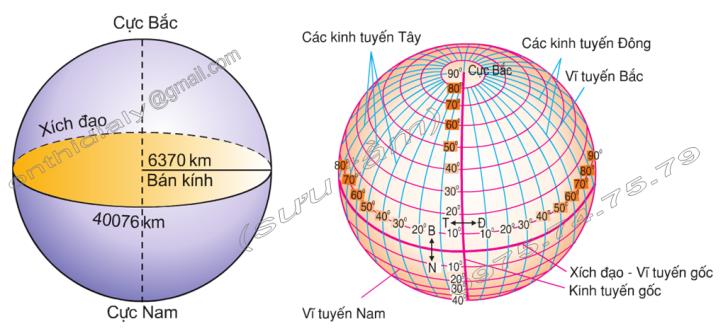 Hinh 2. Kích thước của Trái Đất và Hình 3. Các đường kinh tuyến, vĩ tuyến trên quả Địa Cầu
