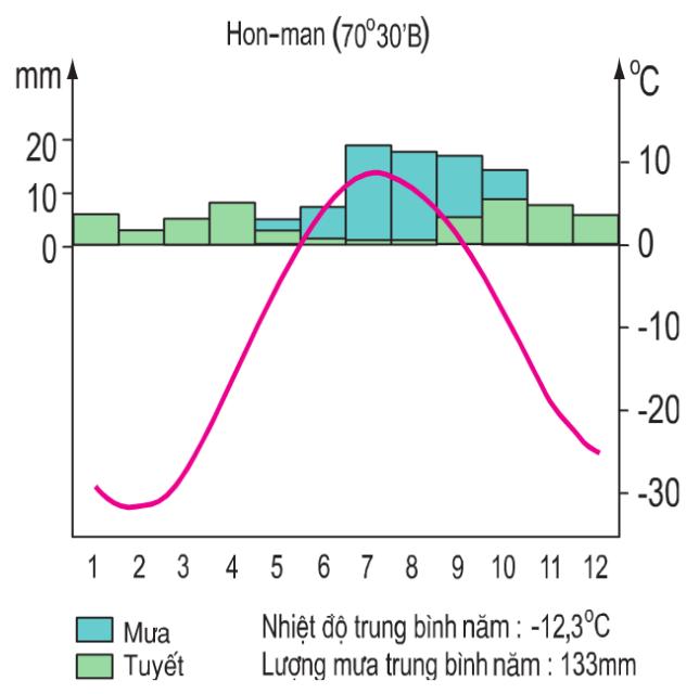 Hinh 21.3. Biểu đồ nhiệt độ và lượng mưa ở Hon-man (Ca-na-đa)
