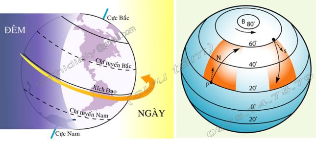 Hinh 21. Hiện tượng ngày cà đêm trên Trái Đất và Hình 22. Sự lệch hướng do vận động tự quay của Trái Đất