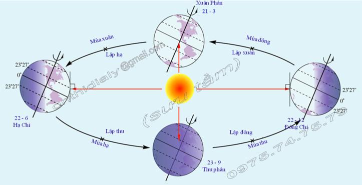 Hinh 23. Sự vận động của Trái Đất quanh Mặt Trời và các mùa ở Bắc bán cầu