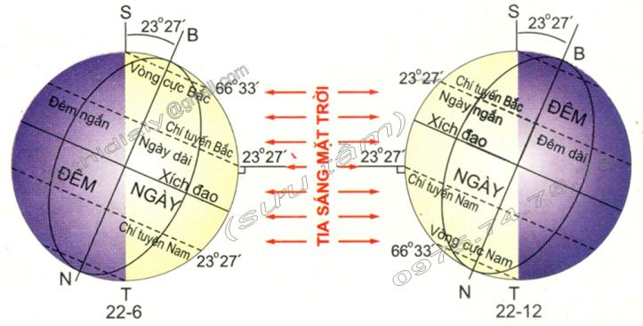 Hinh 24. Vị trí của Trái Đất trên quỹ đạo quanh Mặt Trời vào các ngày hạ chí và đông chí