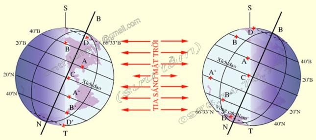 Hinh 25. Hiện tượng ngày, đêm dài ngắn ở các địa điểm có vĩ độ khác nhau