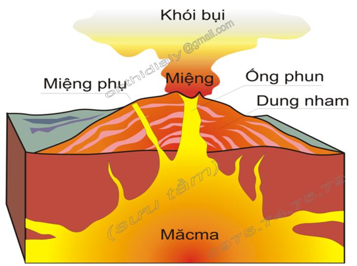 Hinh 31. Cấu tạo bên trong của núi lửa