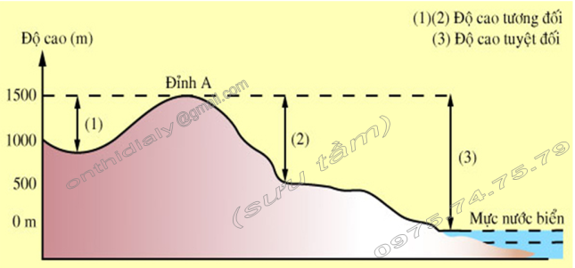 Hinh 34. Độ cao tuyệt đối và độ cao tương đối