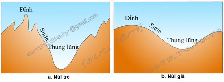 Hinh 35. Sơ đồ núi già, núi trẻ
