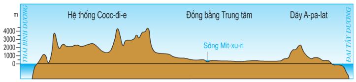 Hinh 36.1. Lát cắt địa hình Bắc Mĩ cắt ngang Hoa Kì theo vĩ tuyến 40oB