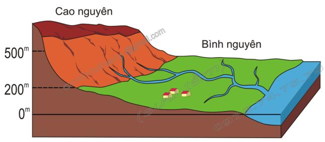 Hinh 40. Địa hình cao nguyên và bình nguyên