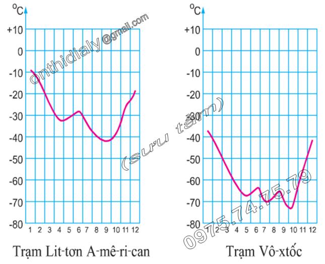Hinh 47.2. Biểu đồ nhiệt độ của hai địa điểm ở châu Nam Cực