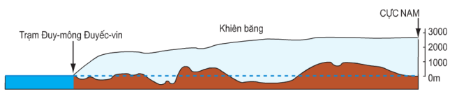 Hinh 47.3. Lát cắt địa hình và lớp phủ băng ở lục địa Nam Cực