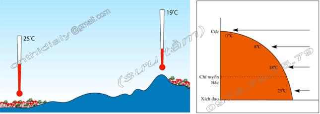 Hinh 48. Sự thay đổi nhiệt độ theo độ cao và Hình 49. Sự thay đổi nhiệt độ theo vĩ độ
