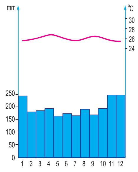 Hinh 5.2. Biểu đồ nhiệt độ và lượng mưa của Xing-ga-po