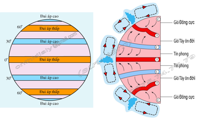 Hinh 50. Các đai khí áp trên Trái Đất và Hình 51. Các loại gió chính trên Trái Đất và các hoàn lưu khí quyển