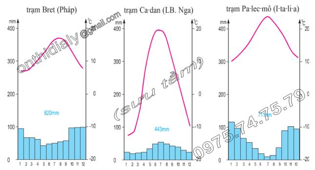 Hinh 52.1, 52.2 và 52.3. Biểu đồ nhiệt độ và lượng mưa tại trạm Bret (Pháp), trạm Ca-dan (LB.Nga) và trạm Pa-lec-mô (I-ta-li-a)