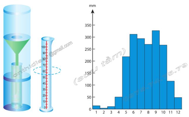 Hinh 52. Thùng đo mưa và Hinh 53. Biểu đồ lượng mưa của TP.Hồ Chí Minh