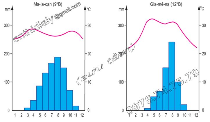 Hinh 6.1 và 6.2. Biểu đồ nhiệt độ và lượng mưa ở Ma-la-can (Xu-đăng) và ở Gia-mê-na (Sát)