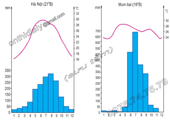 Hinh 7.3 và 7.4. Biểu đồ nhiệt độ và lượng mưa của Hà Nội và của Mum-bai (Ấn Độ)