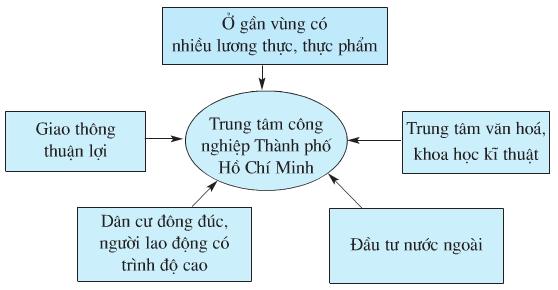 Hinh 4. Sơ đồ các điều kiện để TP.Hồ Chí Minh trở thành trung tâm cong nghiệp lớn nhất cả nước