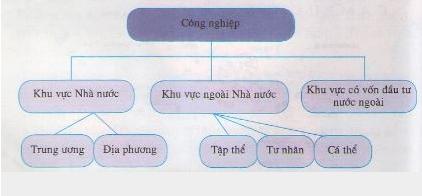 Hình 26.3 (trang 116 SGK) Cơ cấu công nhiệp theo thành phần kinh tế