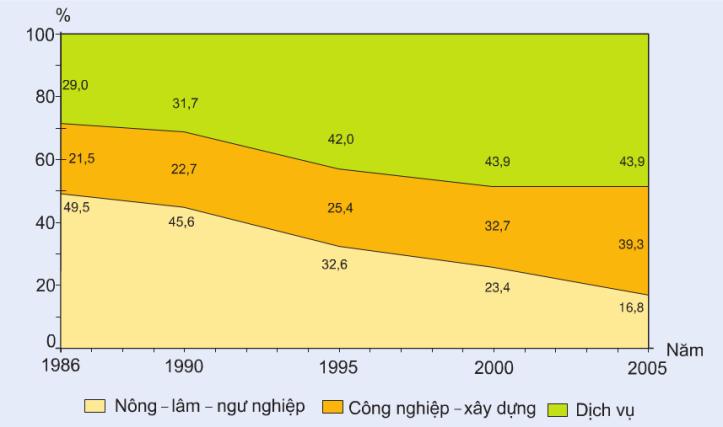 Hinh 33.2. Chuyển dịch cơ cấu kinh tế theo ngành ở Đồng bằng sông Hồng