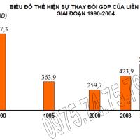 Bài 8 (tiếp theo) - Tiết 3. Thực hành: Tìm hiểu sự thay đổi GDP và phân bố nông nghiệp của Liên Bang Nga (Địa lý 11)