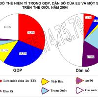Bài 7 (tiếp theo)-Tiết 3. Thực hành: Tìm hiểu về Liên minh châu Âu (Địa lý 11)