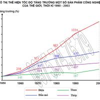 Bài 34. Thực hành: Vẽ biểu đồ tình hình sản xuất một số sản phẩm công nghiệp trên thế giới (Địa lý 10)