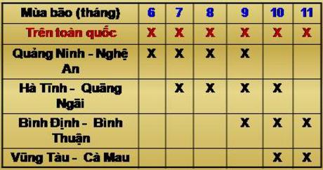 Bảng 32.1. Diễn biến của mùa bão dọc bờ biển Việt Nam, lớp 8