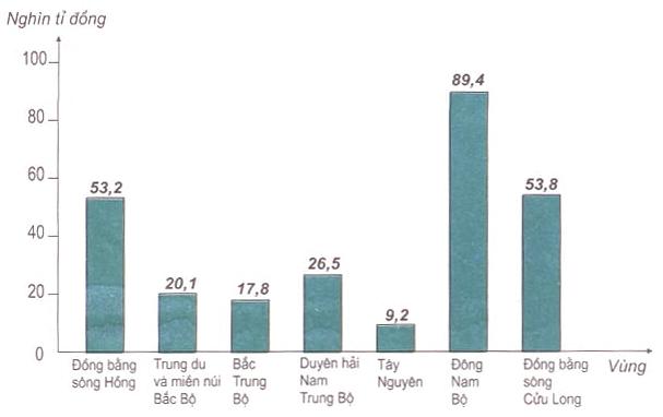 Hình 15.1. Biểu đồ tổng mức bán lẻ hàng hóa và doanh thu dịch vụ tiêu dùng phân theo vùng, năm 2002, lop 9