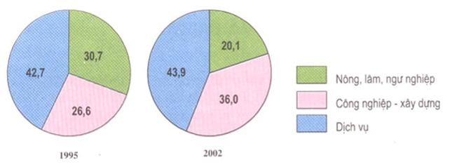 Hình 21.1. Biểu đồ cơ cấu kinh tế của Đồng bằng sông Hồng (%), lop 9
