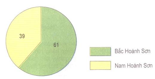 Hình 23.2. Biểu đồ tỉ lệ đất lâm nghiệp có rừng phân theo phía bắc và phía nam dãy Hoành Sơn (%), lop 9