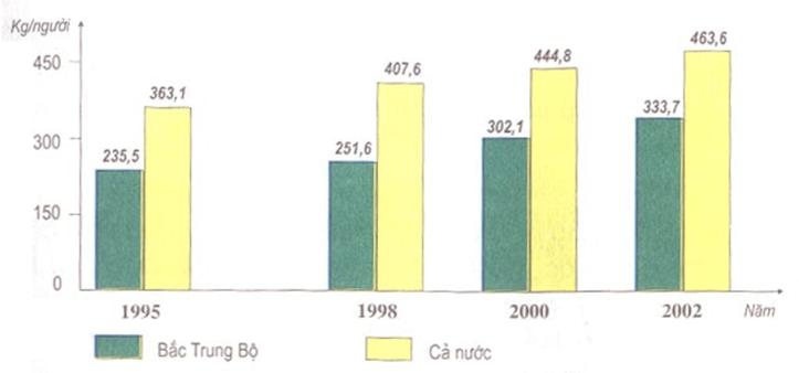 Hình 24.1. Biểu đồ lương thực có hạt bình quân đầu người thời kì 1995-2002, lop 9