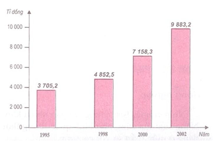 Hình 24.2. Biểu đồ giá trị sản xuất công nghiệp của Bắc Trung Bộ thời kì 1995-2002, lop 9