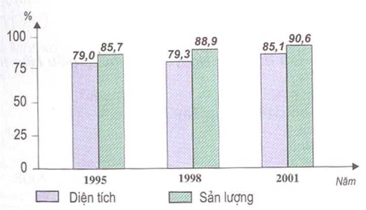 Hình 29.1. Biểu đồ tỉ lệ diện tích và sản lượng cà phê của Tây Nguyên so với cả nước, lop 9