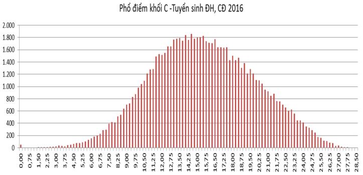 Phổ điểm khối C - Tuyển sinh ĐH, CĐ năm 2016