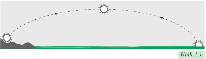 Hình 1.1 (Vật lý 8)