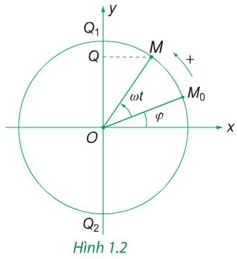 Hình 1.2 (Vật lý 12)