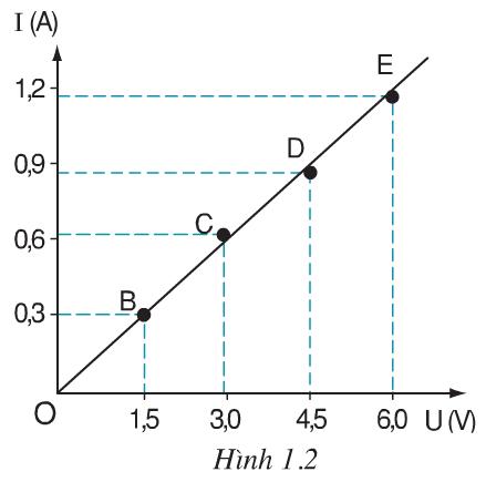 Hình 1.2 (Vật lý 9)