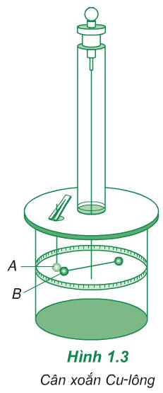 Hình 1.3 (Vật lý 11)