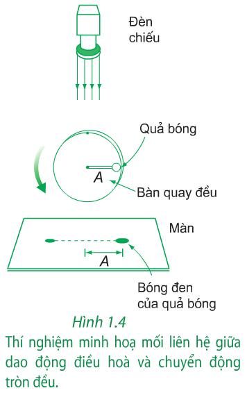 Hình 1.4 (Vật lý 12)