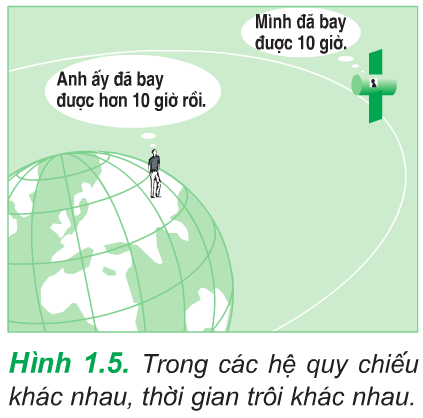 Hình 1.5 (Vật lý 10)