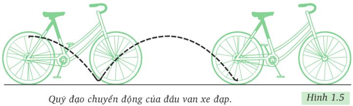 Hình 1.5 (Vật lý 8)